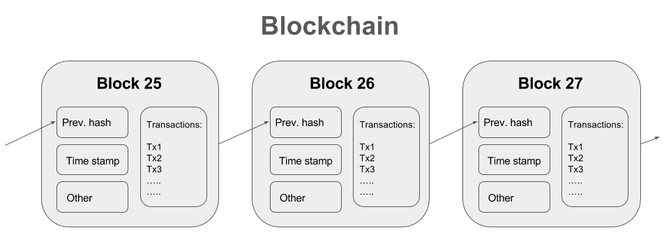 bitcoin block chain diagram that explains transactions are processed with Bitcoin using the blockchain technology