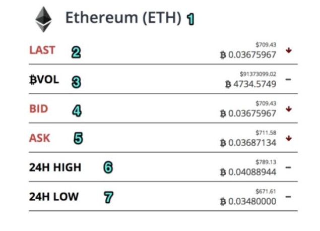 Screenshot of what you might expect to see when placing an order on a cryptocurrency exchange to buy/sell Ethereum.