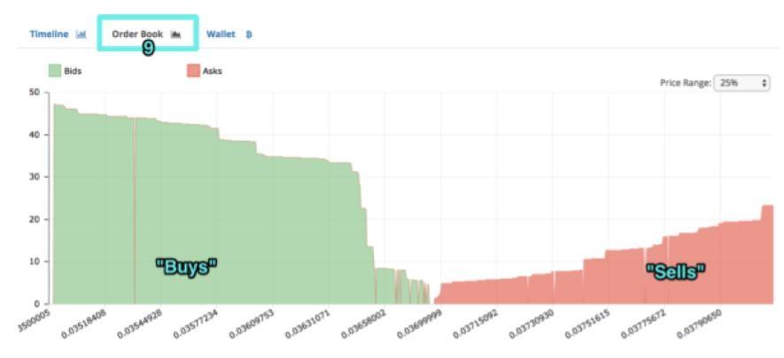 Bitcoin exchange order book depth chart.