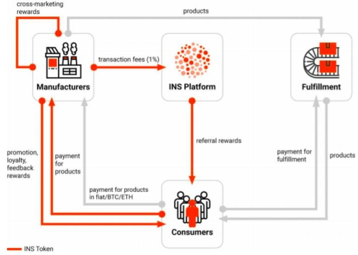 The INS platform is made up of four interdependent components: platform, consumers, manufacturers and fulfillment
