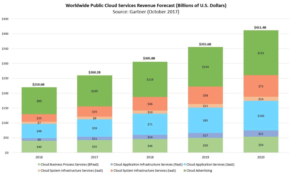 This graph shows forecasts for cloud services adoption and revenue forecast. It is evident that cloud computing is only going to increase in demand as we go into the future.