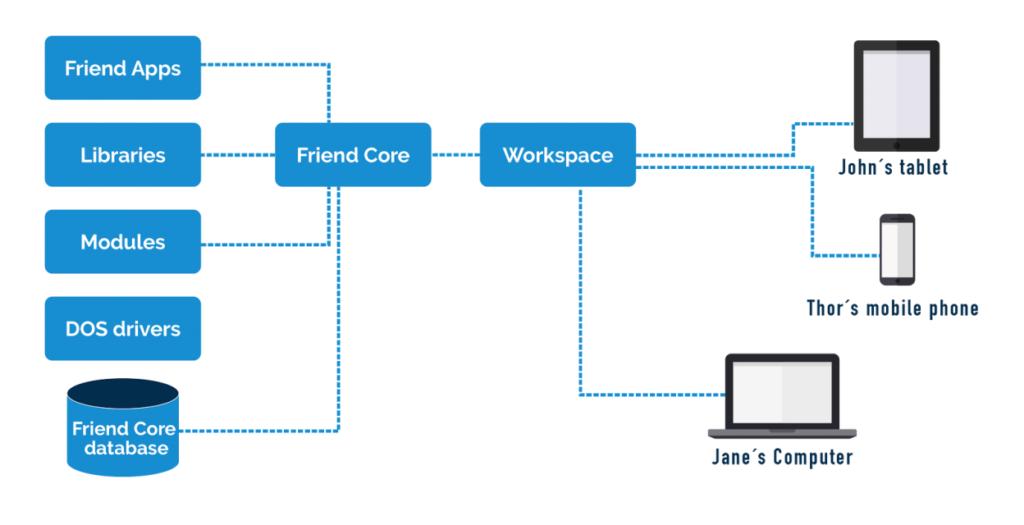Friend Unifying Framework App Distribution Framework