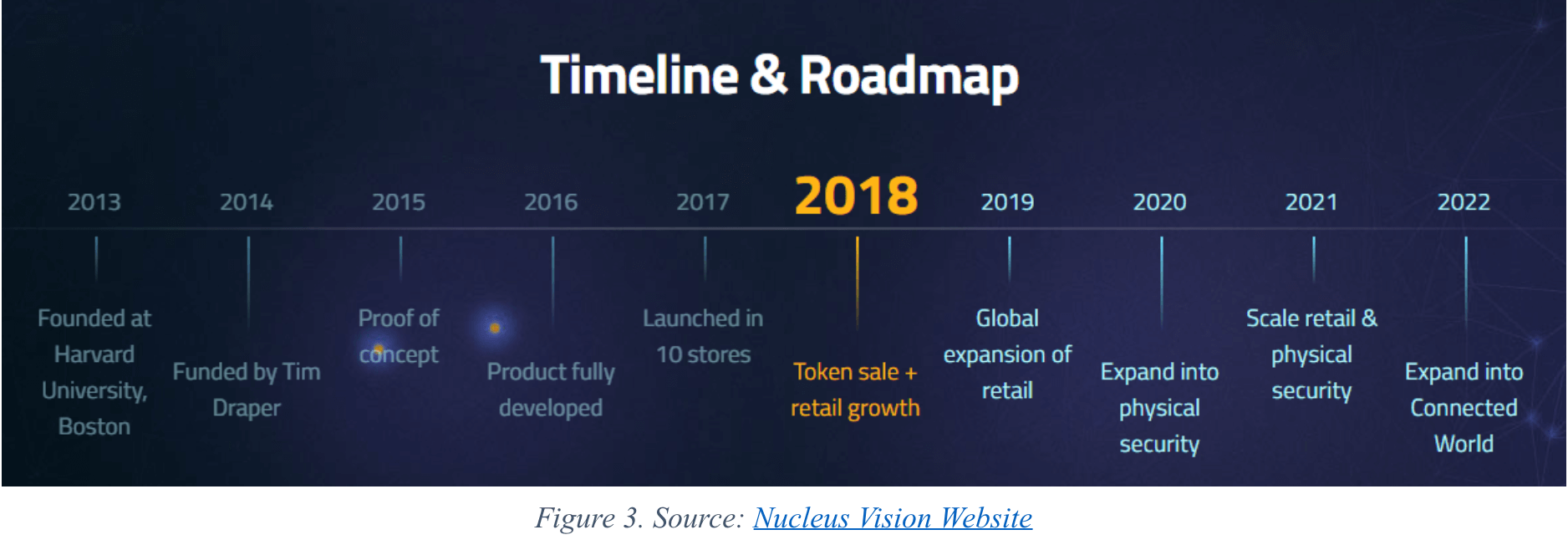 Timeline and Roadmap for Nucleus VIsion