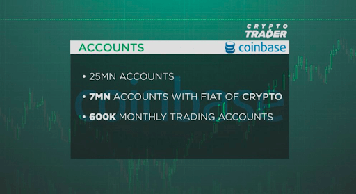 Coinbase number of accounts reported by CNBC Crypto Trader