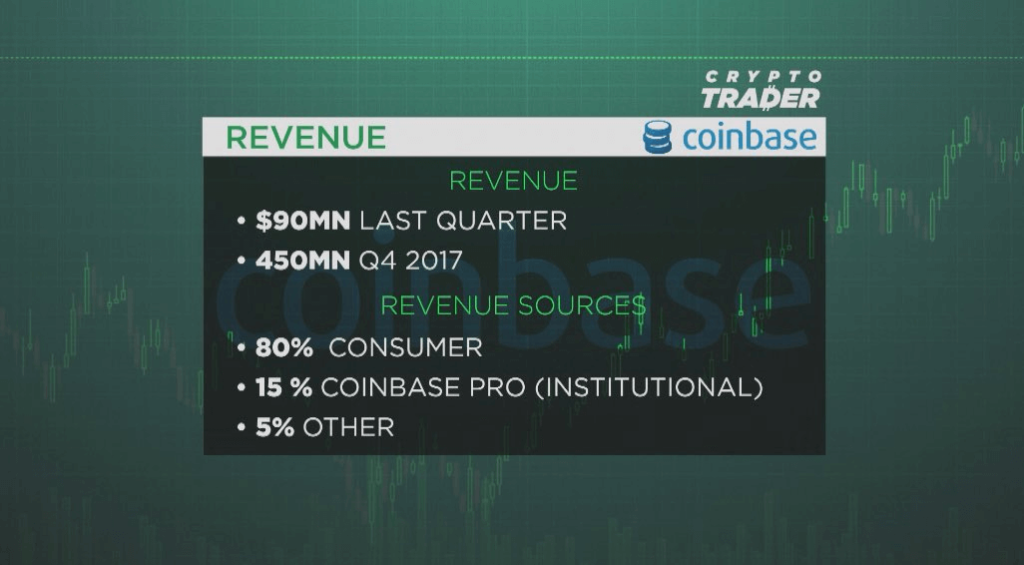 Coinbase recent company revenue numbers reported by CNBC Crypto Trader