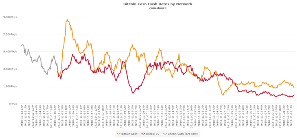 Bitcoin Cash ABC vs Bitcoin SV hash rates after chain split and hard fork