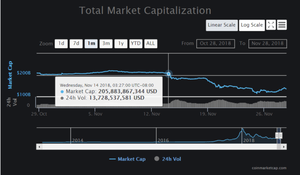 Crypto total market capitalization declines when BCH hash war starts